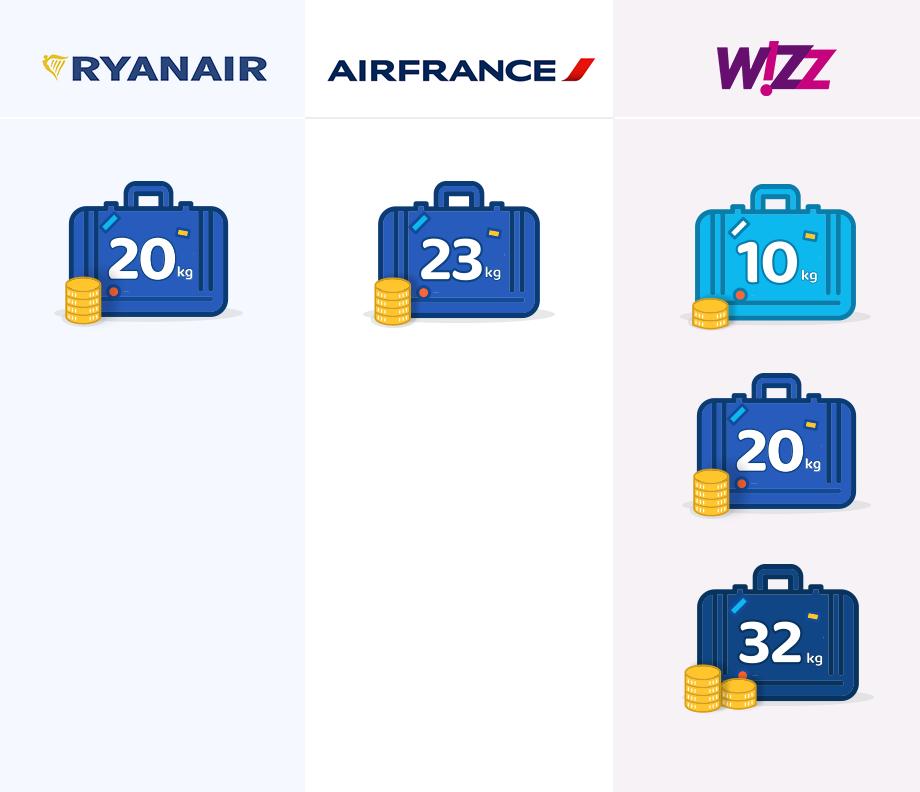Bagaż rejestrowany. Koszt i waga w podziale na linie lotnicze
